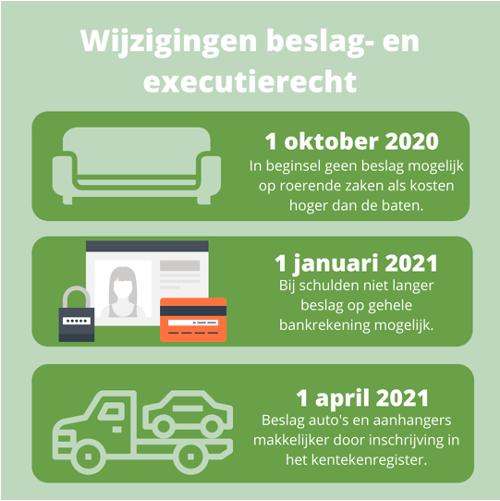 beslag recht executierecht 2020 2021